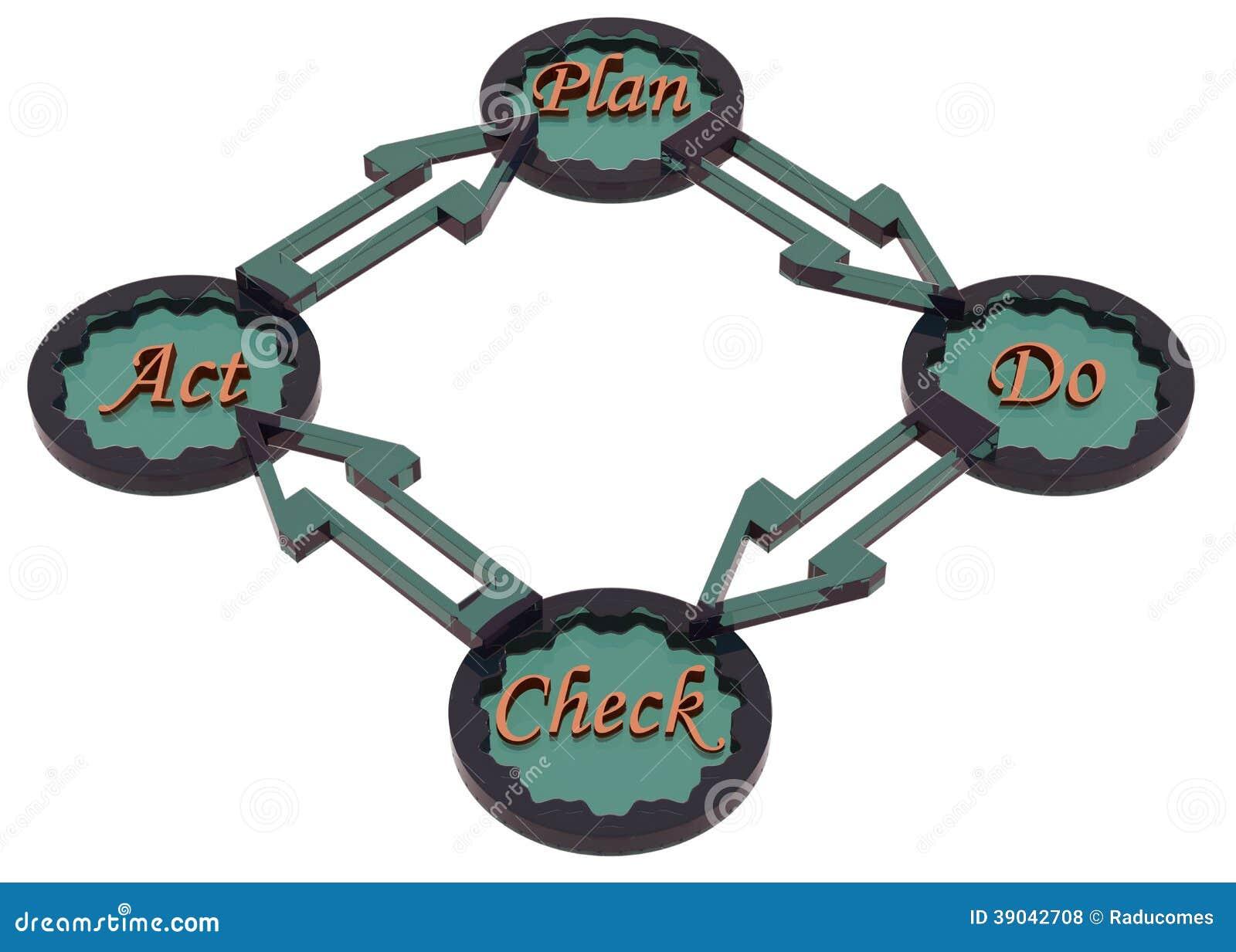 Cycle de PDCA (le plan, font, contrôle, acte)