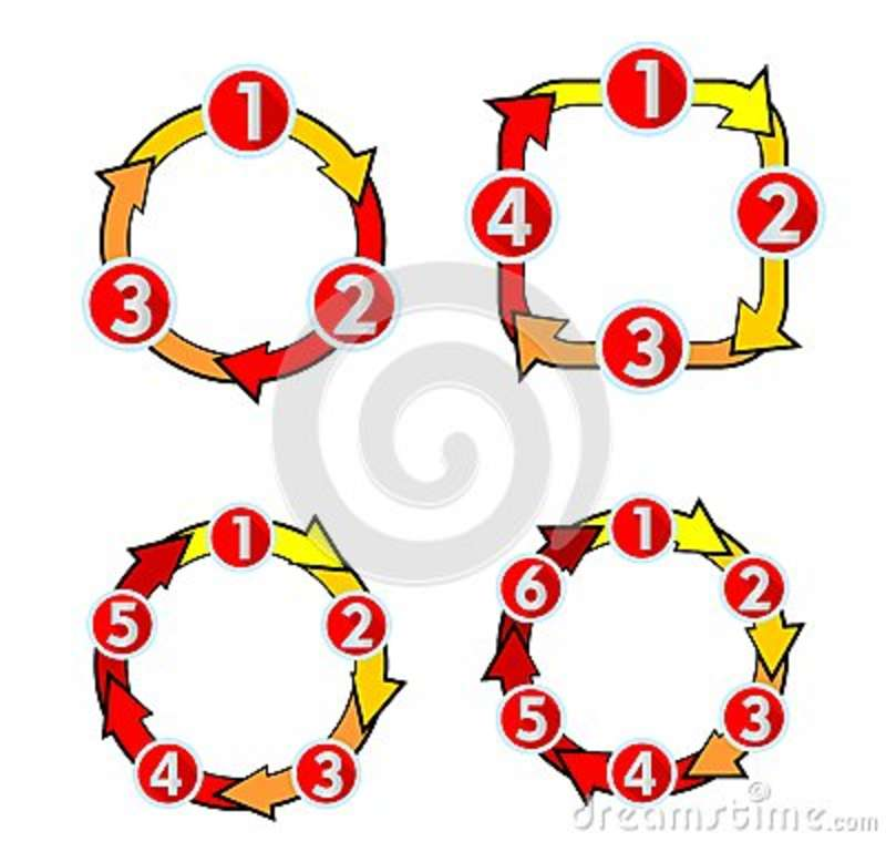 Cycle Diagram With Numbers Arrows For Three  Four  Five