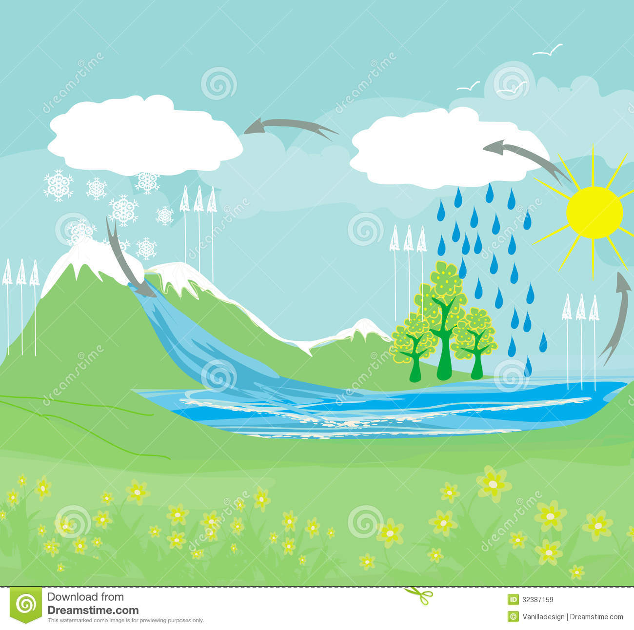Cycle Water In Nature Environment Royalty Free Stock ...