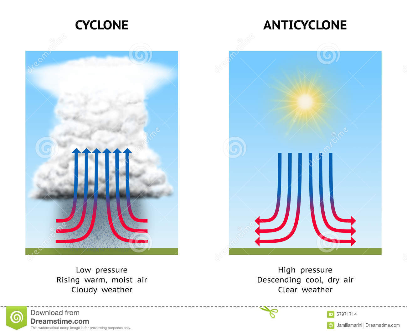 Download Cyclone and anticyclone stock illustration. Illustration of change - 57971714