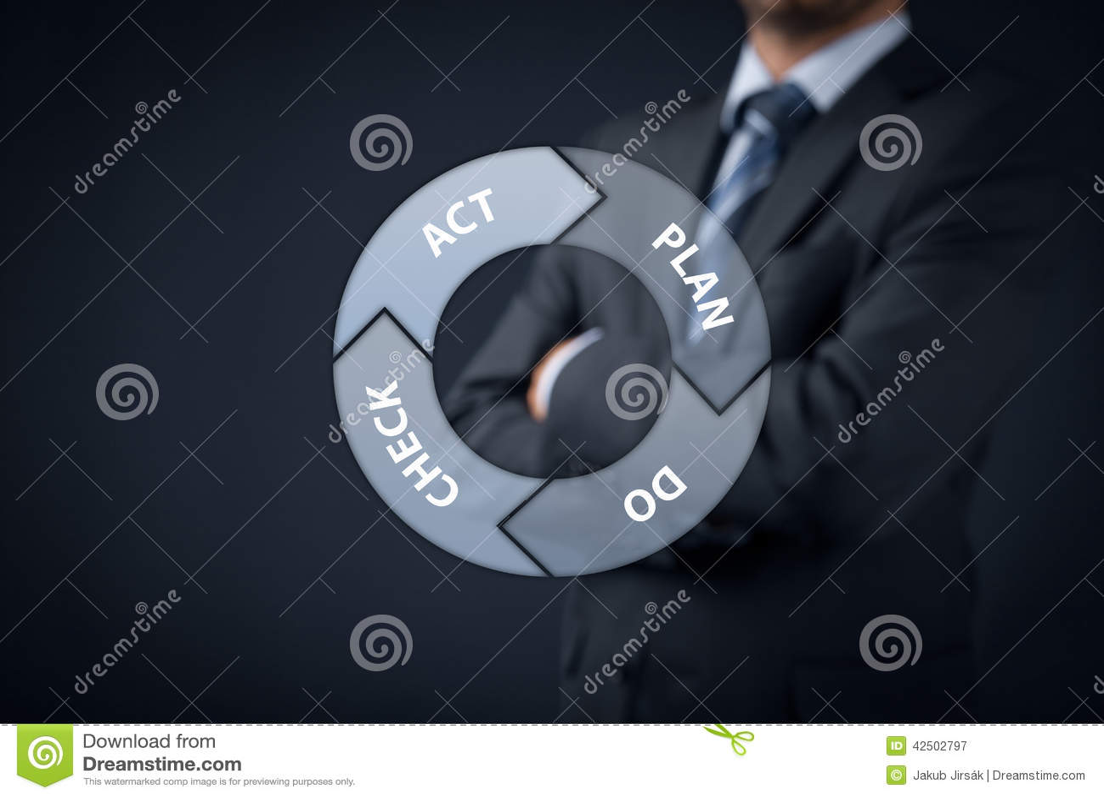 Cyclus PDCA