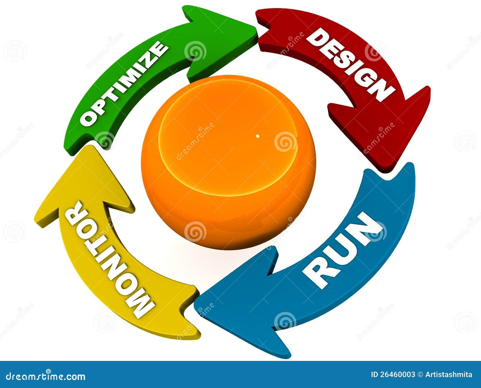Cykl życia proces diagram