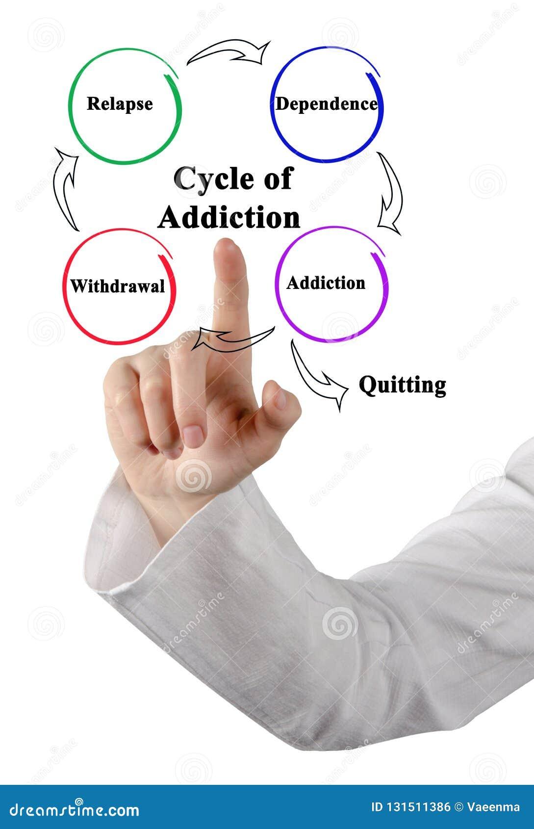 Cykl nałóg