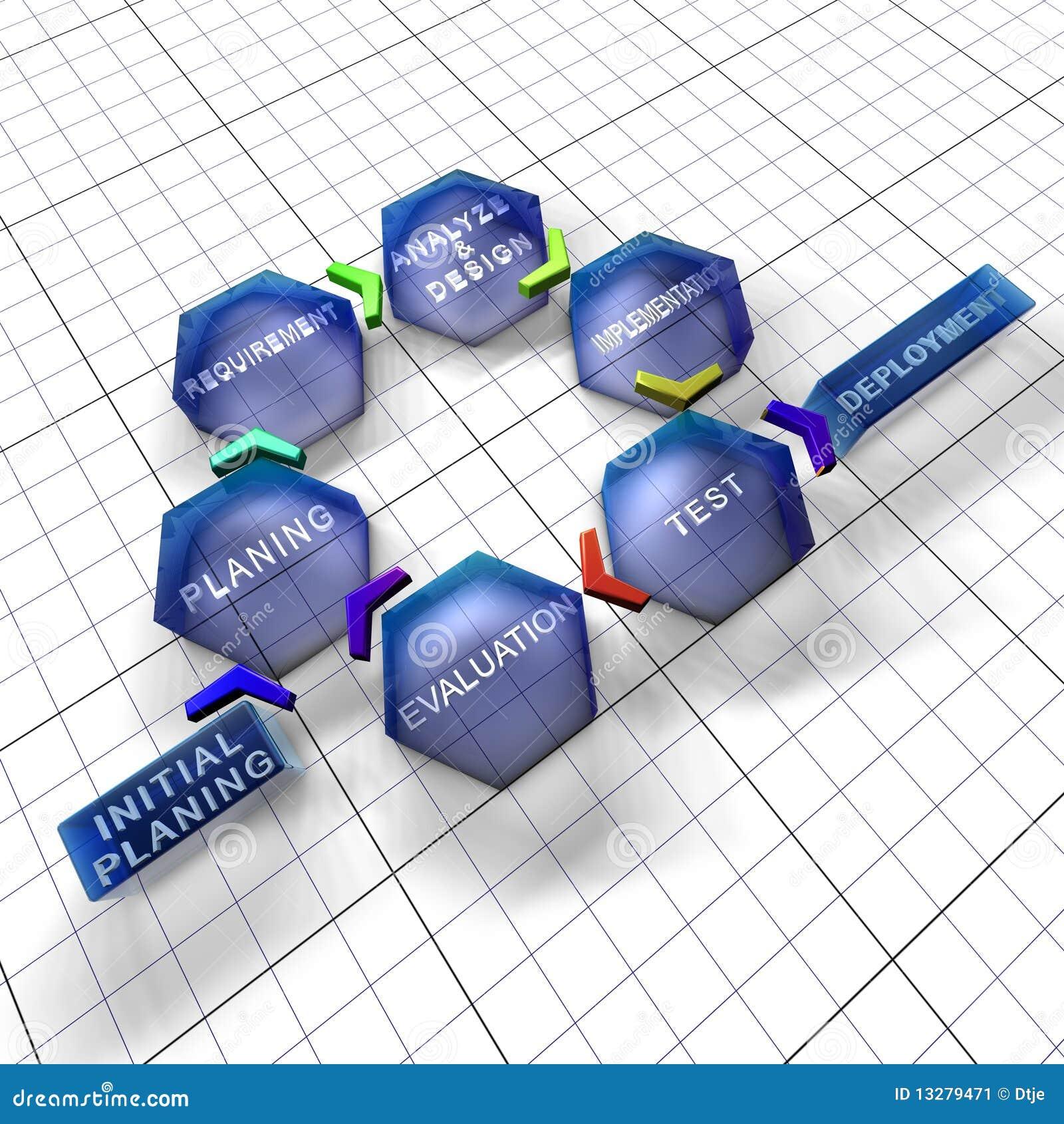 Cyklu stopniowy iteratywny życia trybu oprogramowanie