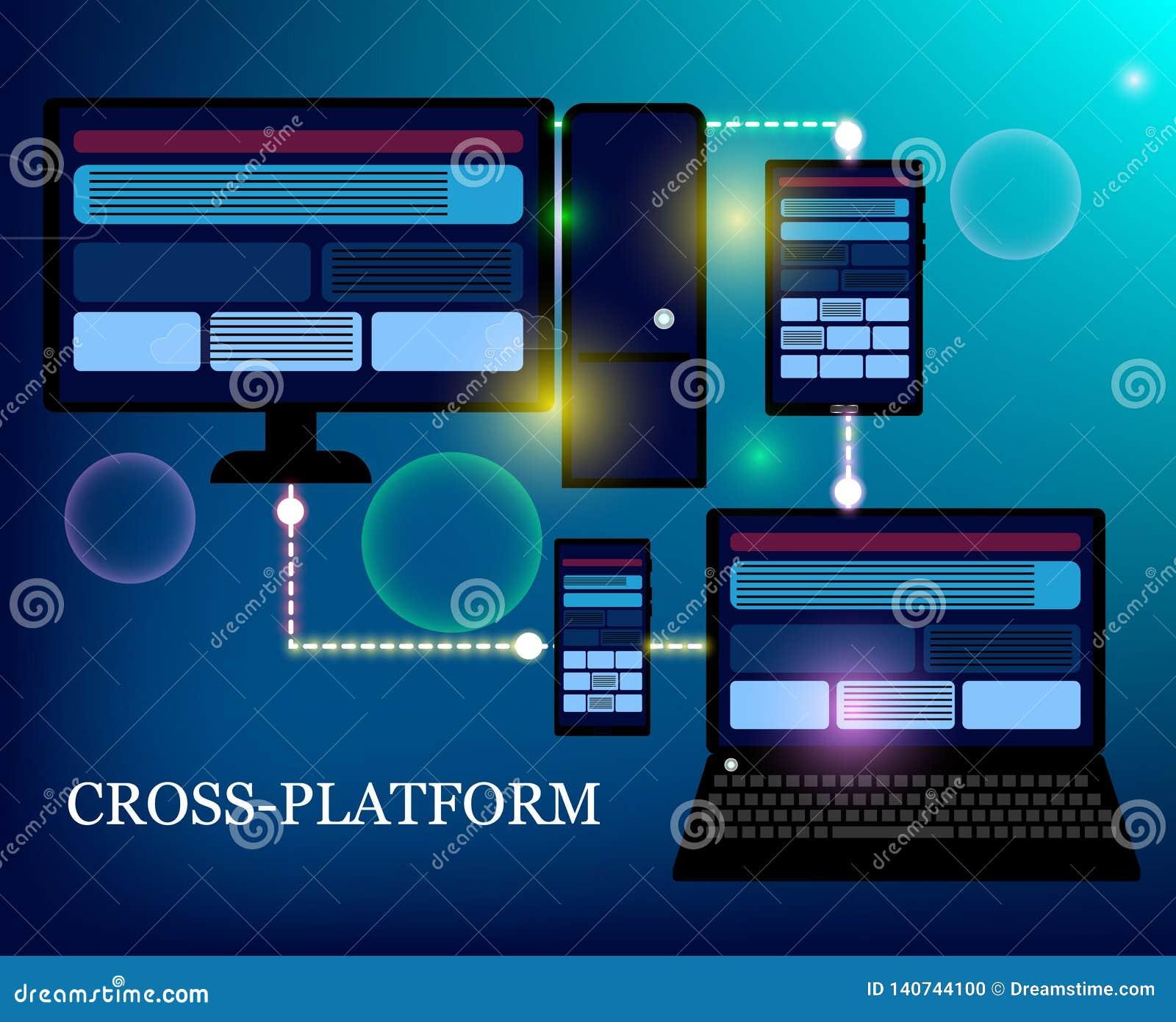 Développement et codage de Web Site Web croisé de développement de plate-forme