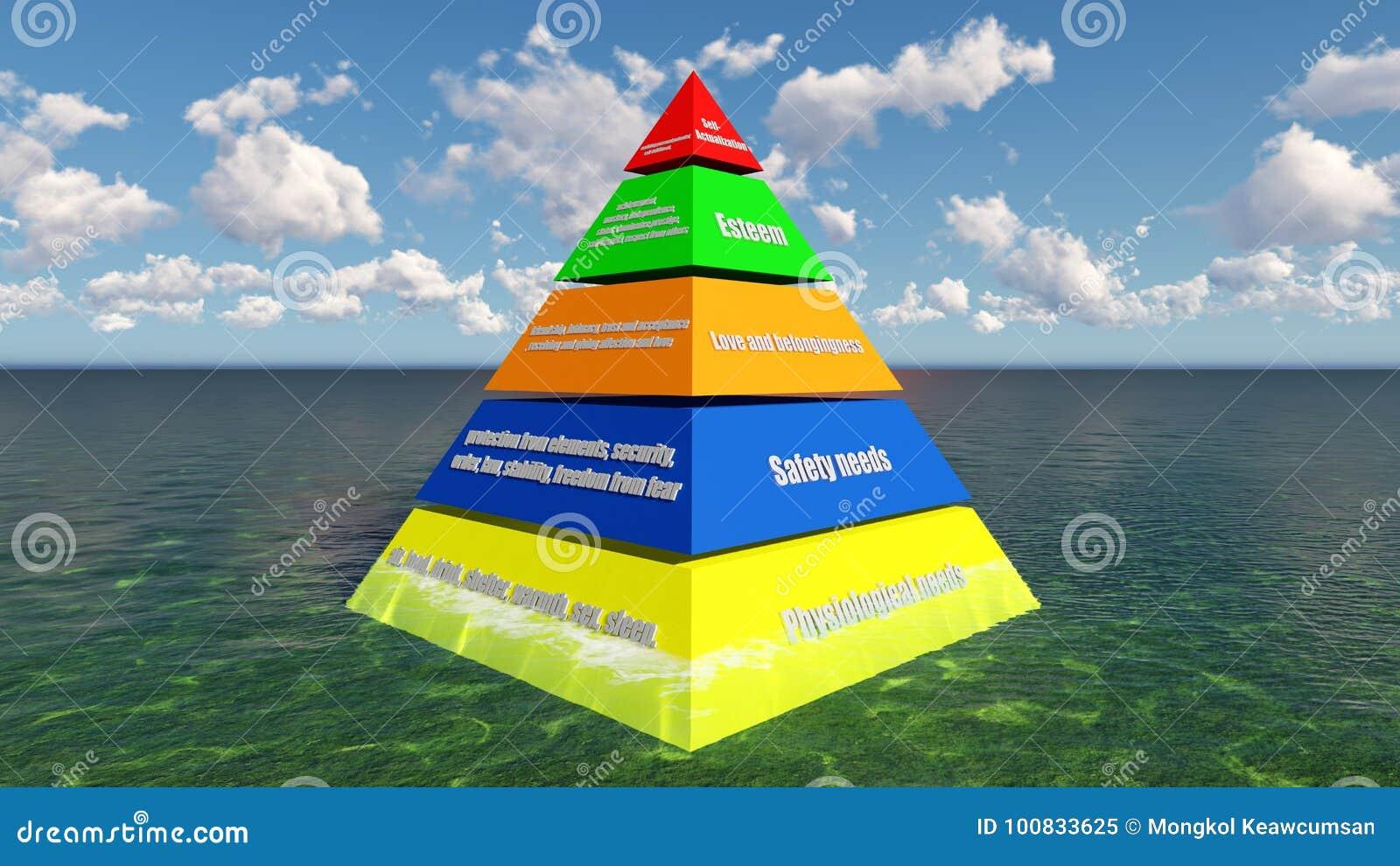 3D übertragen Maslow-` s Hierarchie des Bedarfs