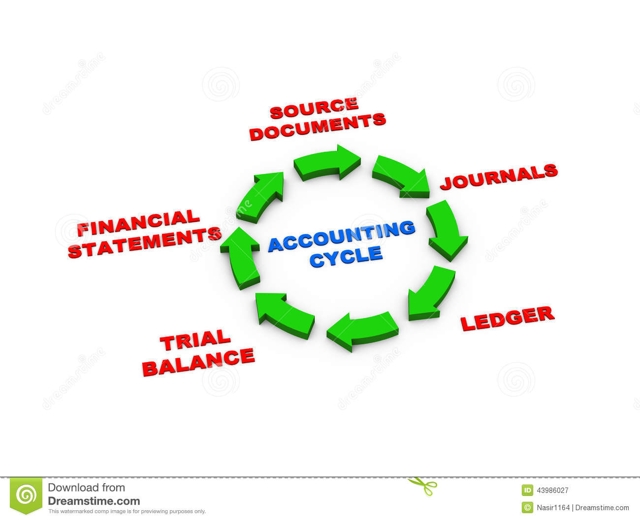 3d rendering of circular arrows presentation of accounting cycle.