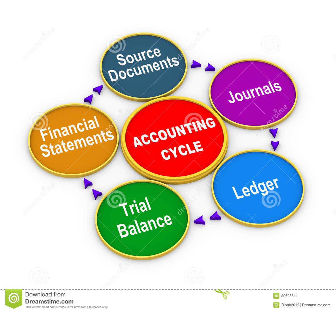 the cycle of accounting process Introduction to financial accounting completing the accounting cycle (chapter 4) february 20th, 2013 by professor victoria chiu the lecture begins with an.