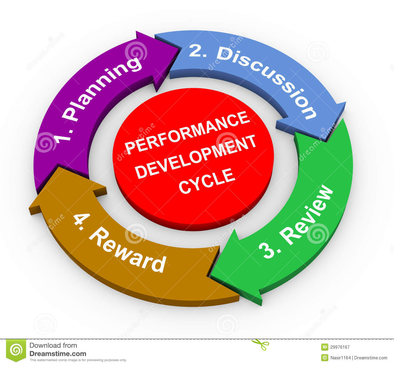 3d Performance Development Cycle Royalty Free Stock