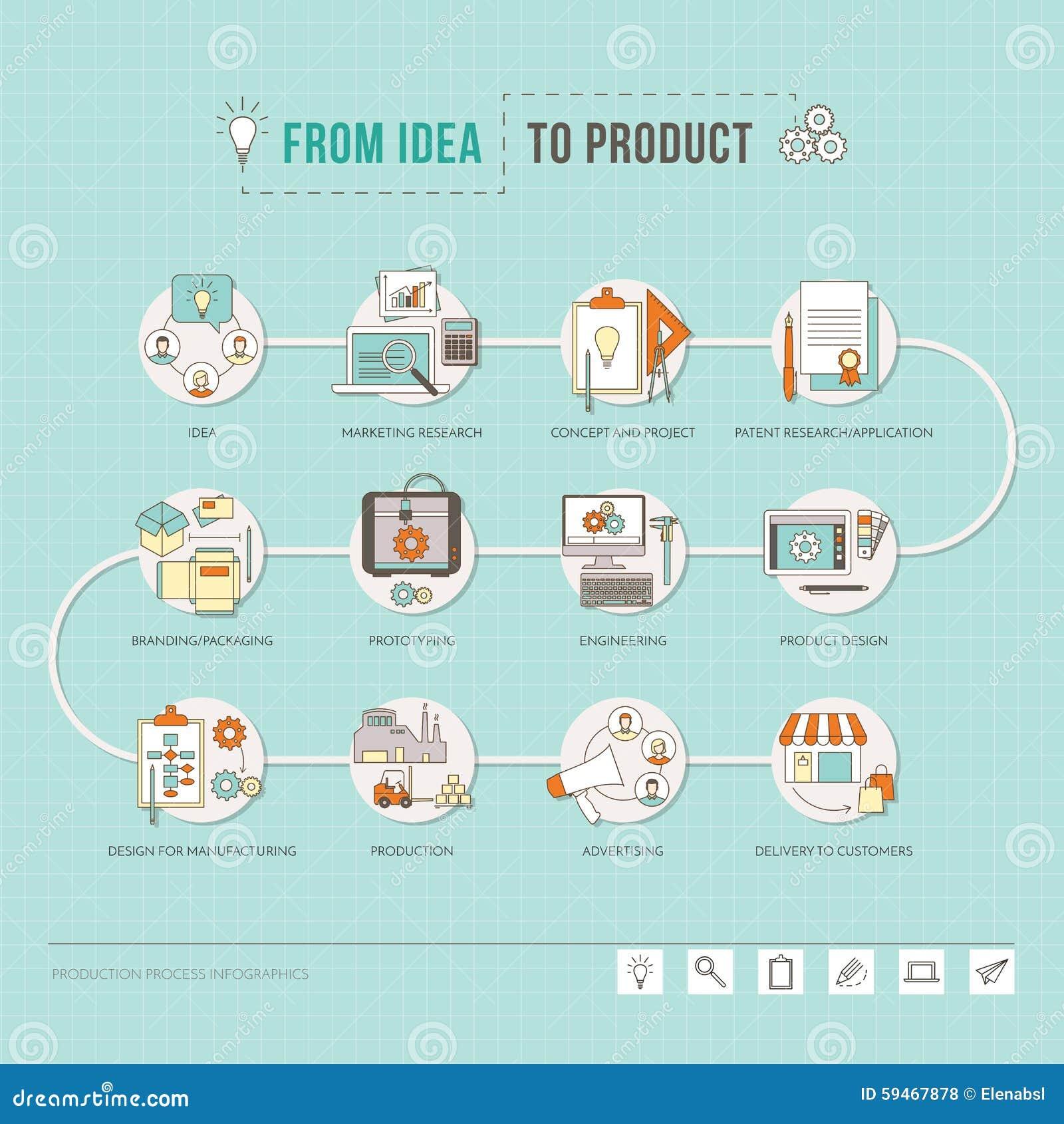 Da idéia ao produto