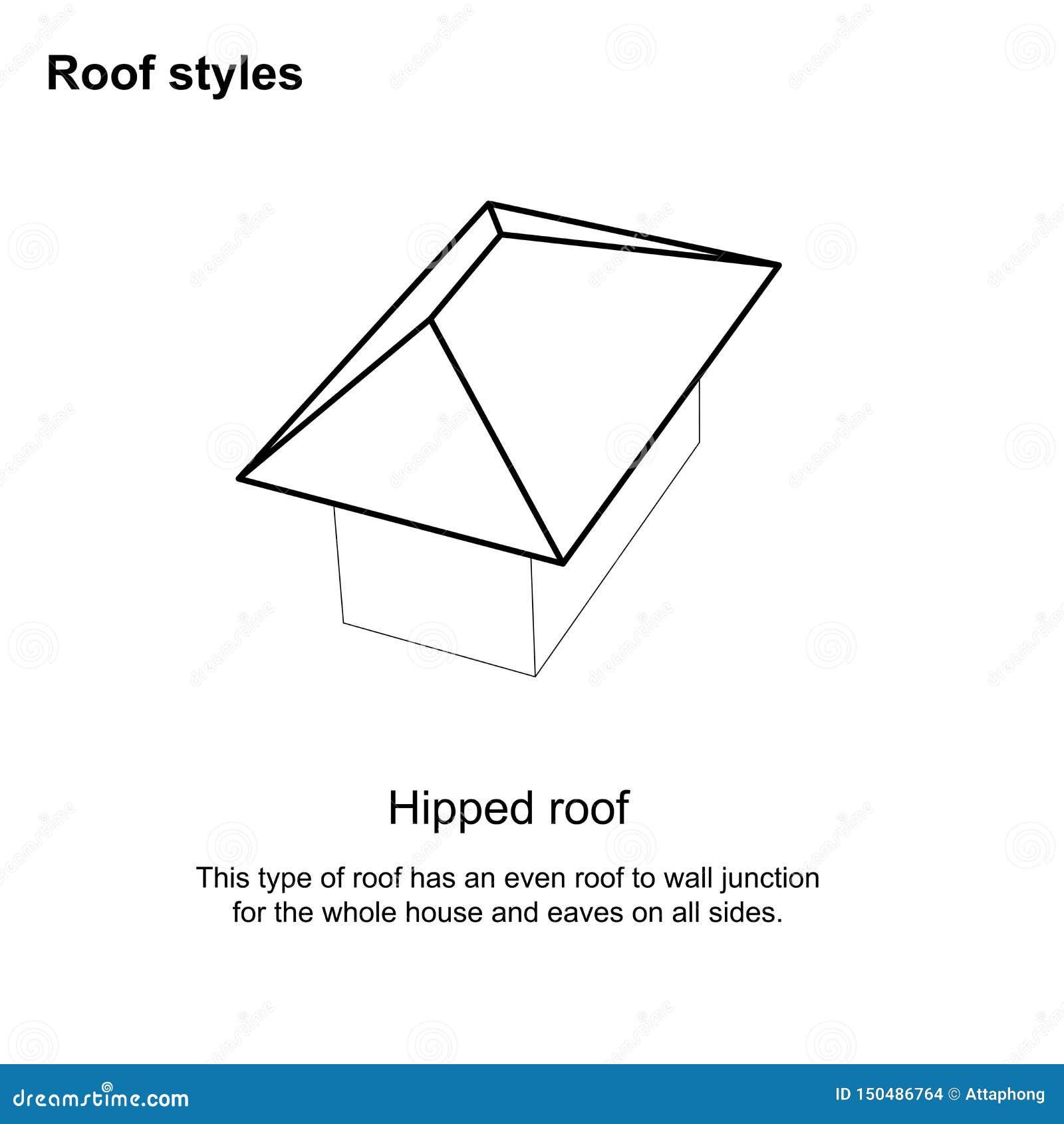 Dachlandschafts-grafische Dacharten verschiedene Dacharten Architektur - Dach-Entwurf auf weißem Hintergrund
