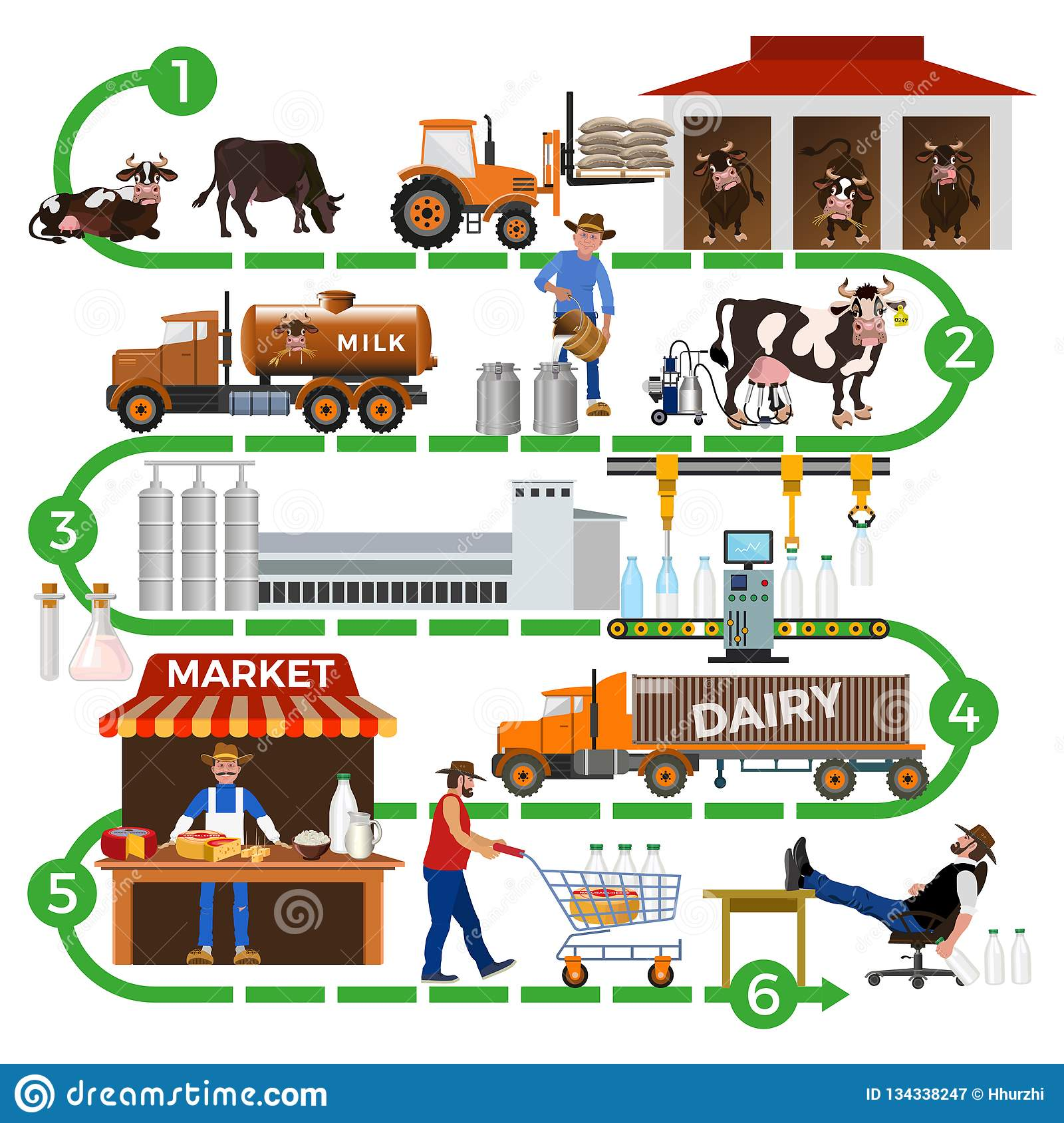 The dairy supply chain