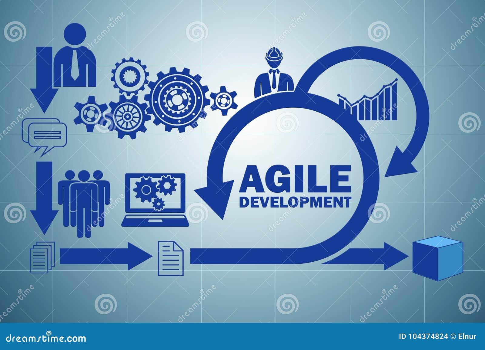 Das Konzept der beweglichen Softwareentwicklung