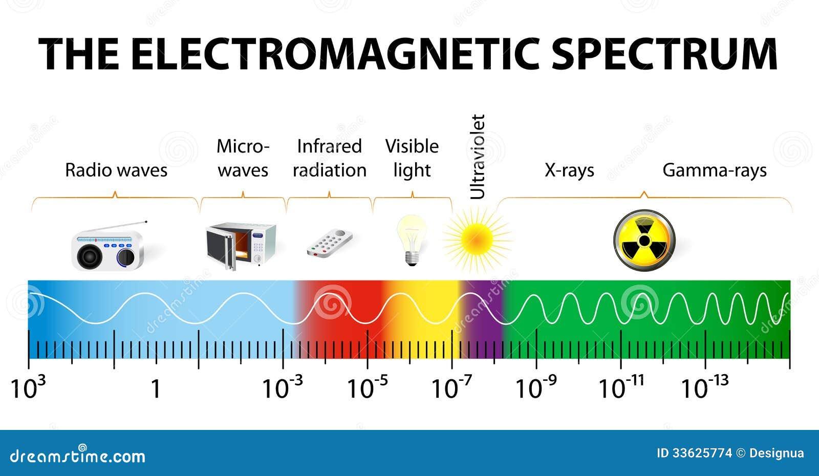Wunderbar Diagramm Eines Einfachen Stromkreises Bilder - Der ...