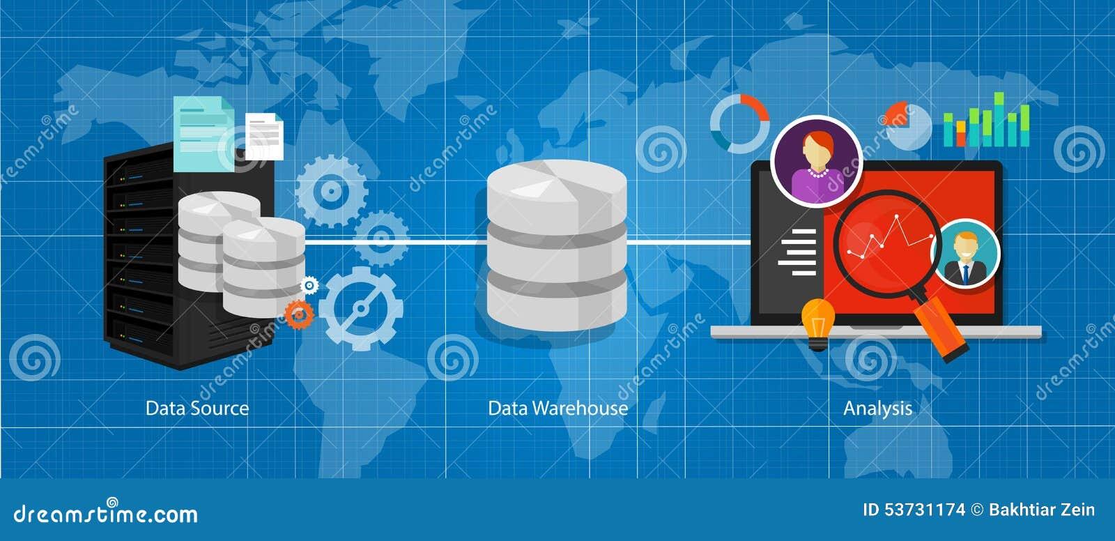 Data business intelligence warehouse database