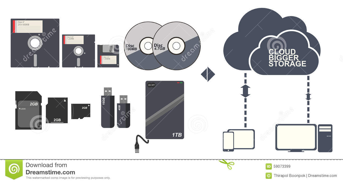 Data Storage Floppy Disc Cd Dvd Memory Card And Cloud