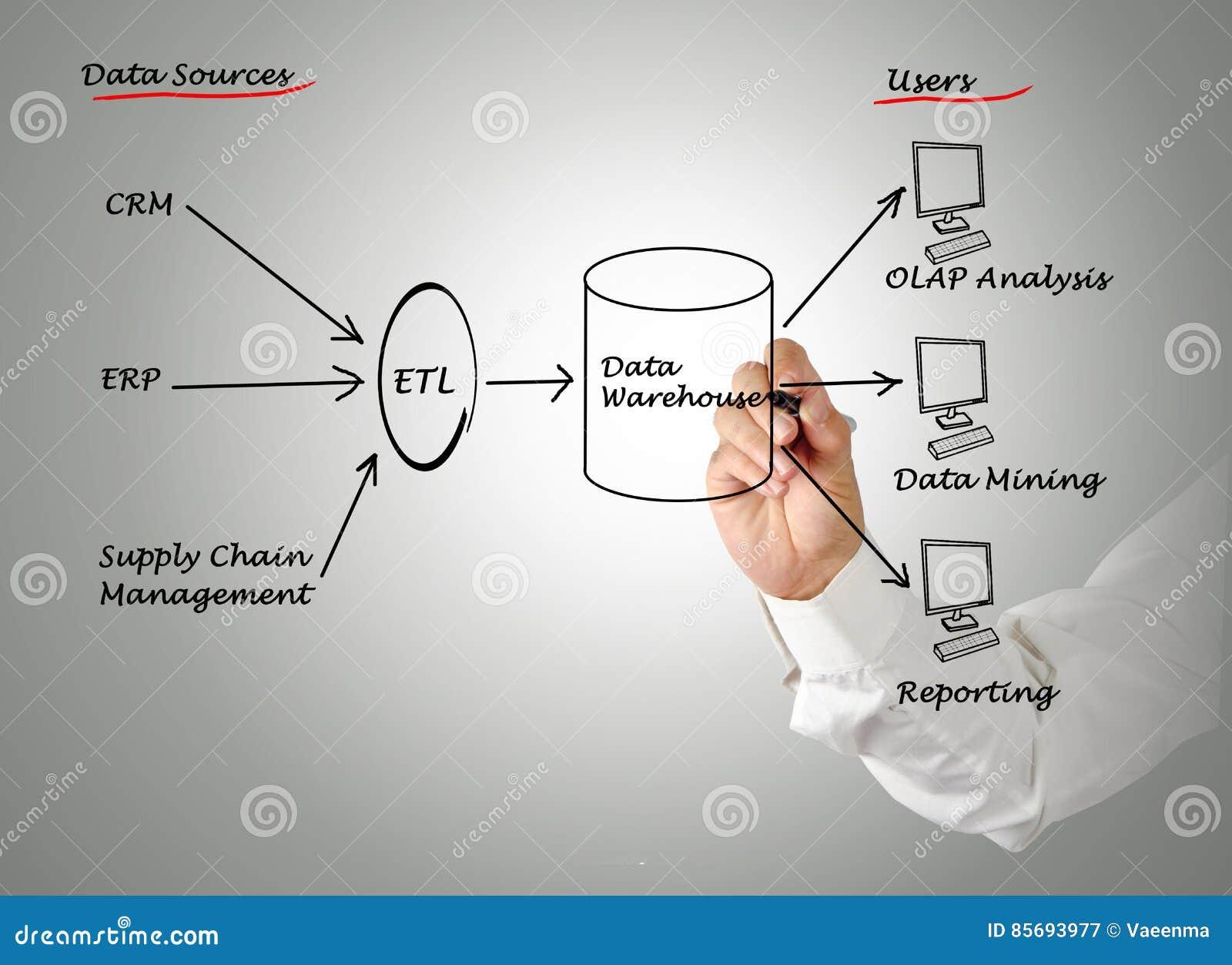 Datos Warehouse