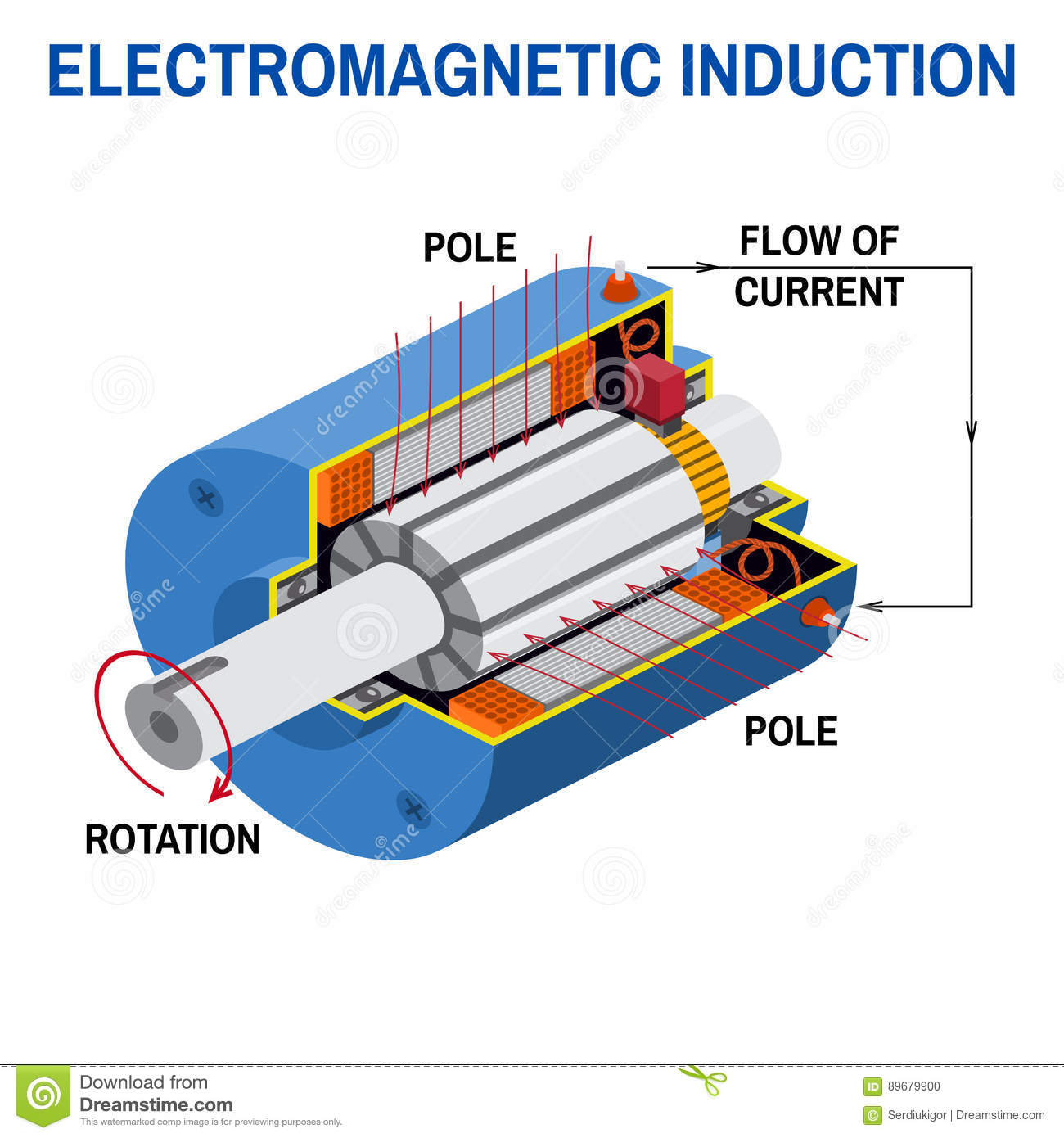 electromagnetic induction While oersted's surprising discovery of electromagnetism paved the way for more practical applications of electricity, it was michael faraday who gave us the key to the practical generation of electricity: electromagnetic induction faraday discovered that a voltage would be generated across a.