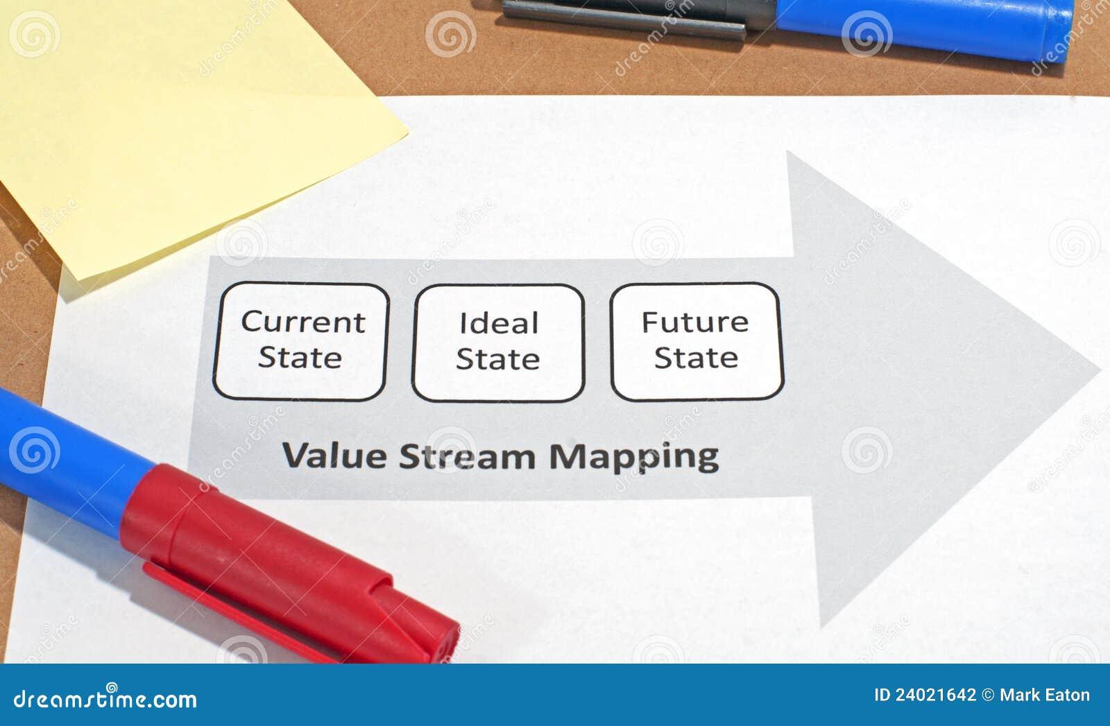 De Afbeelding van de Stroom van de waarde