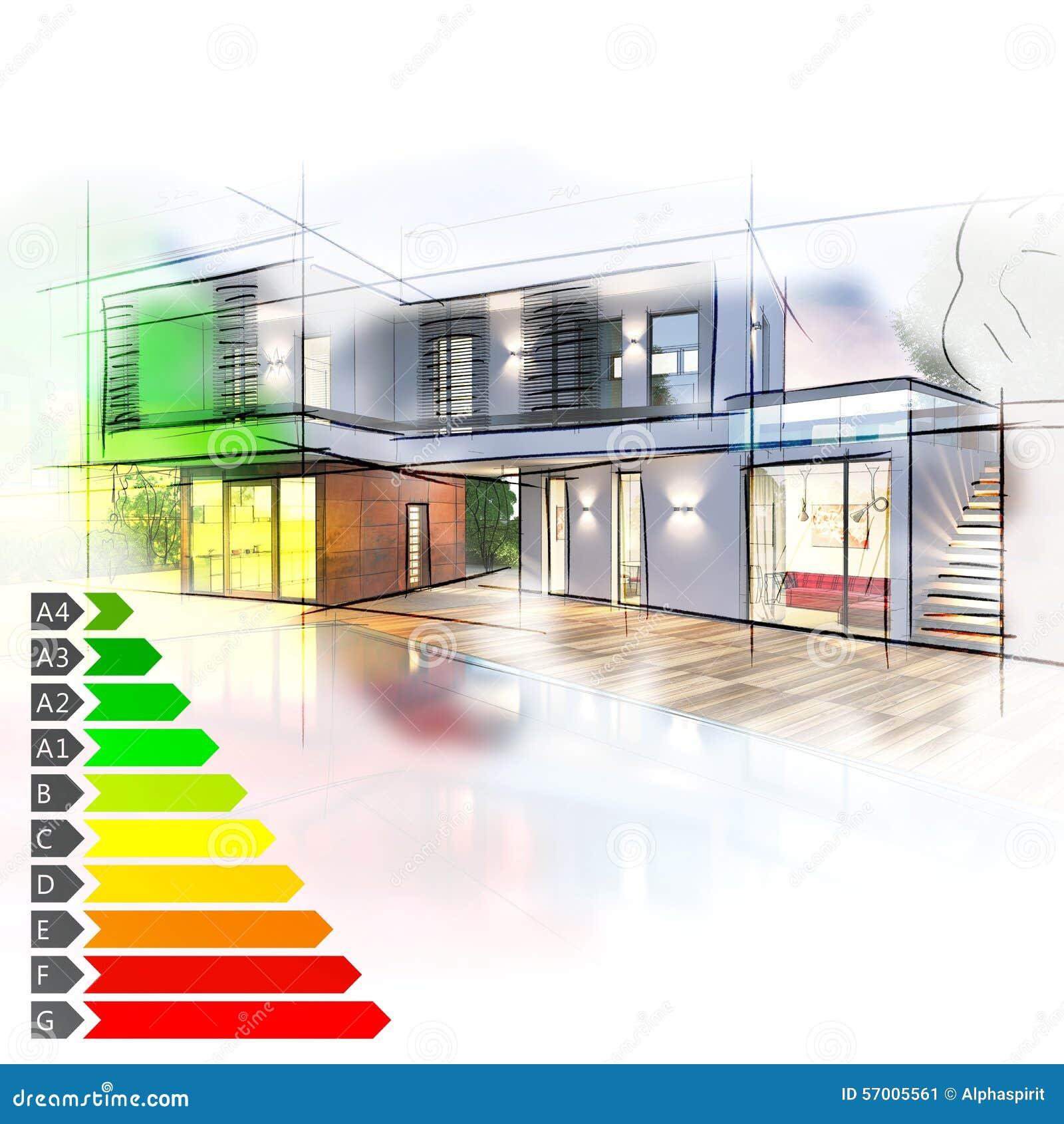De certificatie van de villaenergie