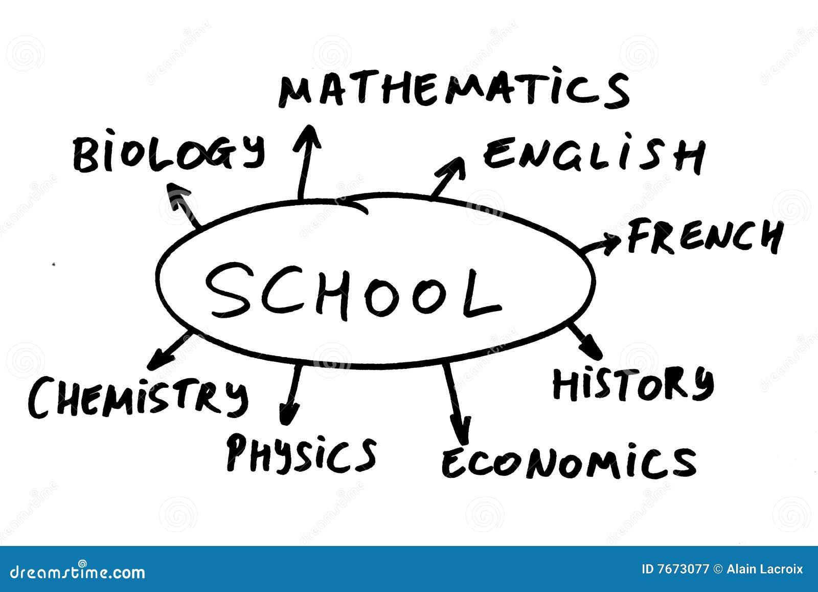 De Cursussen Van De Middelbare School Stock Afbeelding