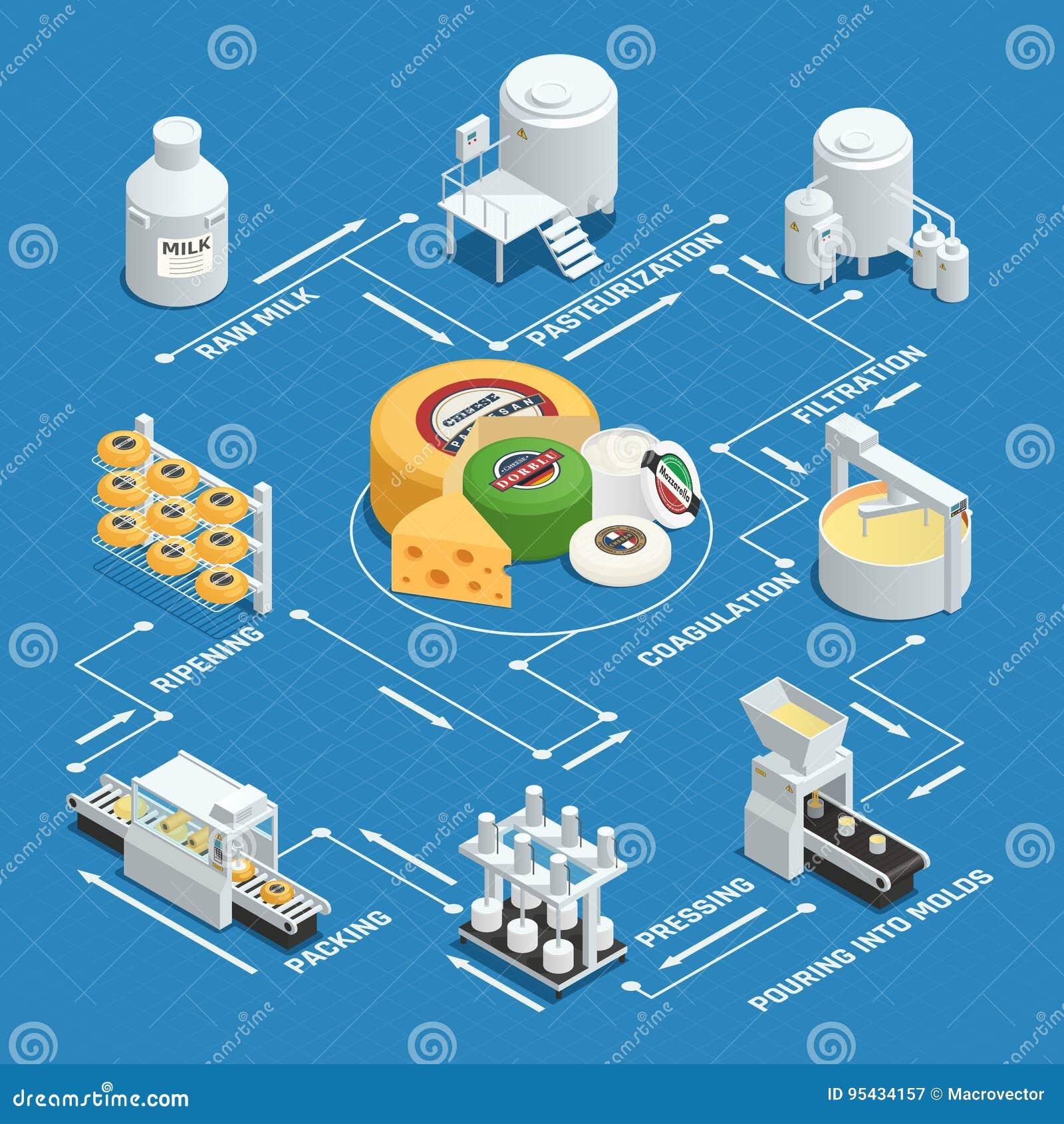 De Fabrieks Isometrisch Stroomschema van de kaasproductie