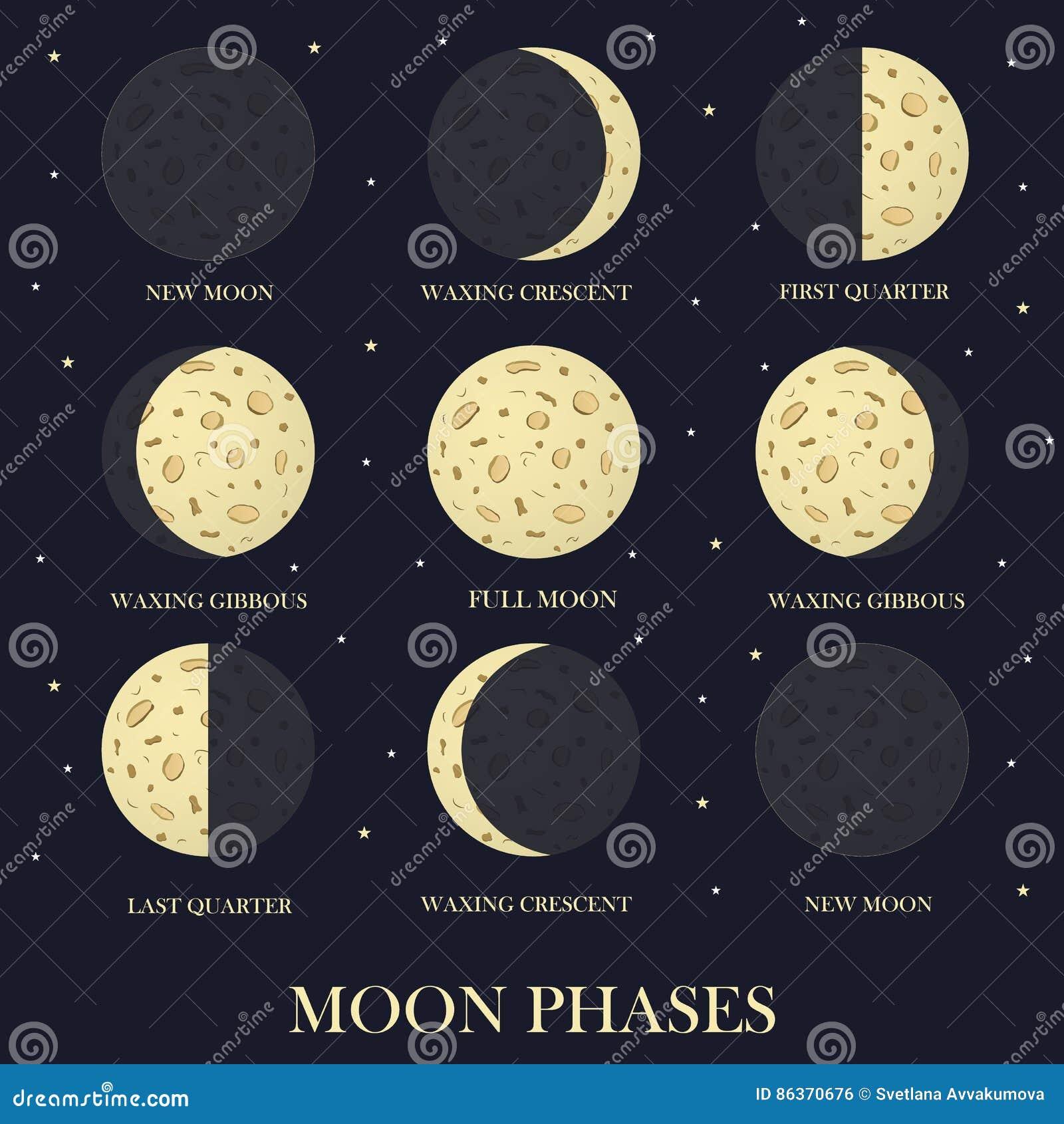 De fasen van de maan in de nacht spelen hemel mee