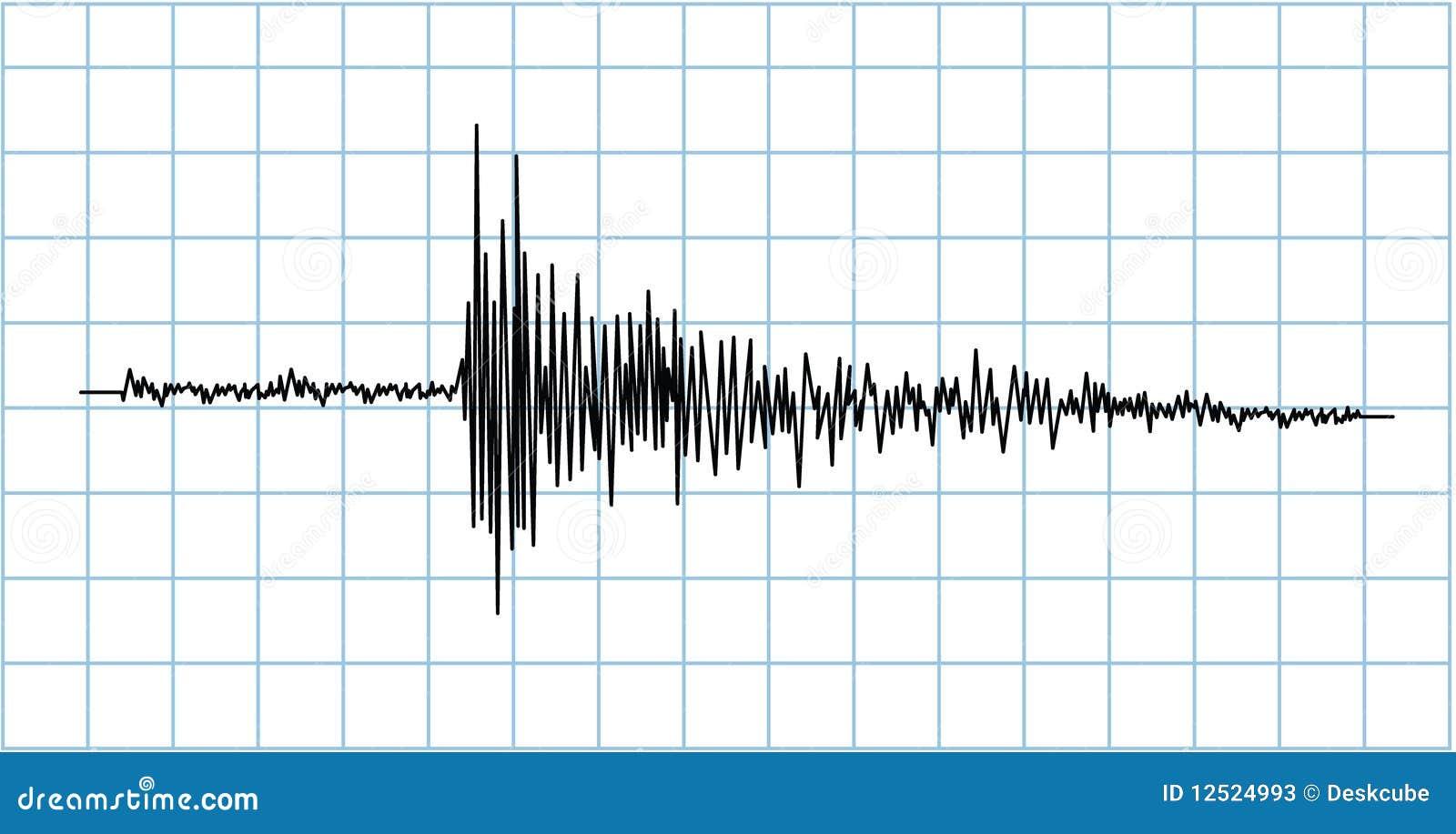 De golfsymbool van de aardbeving