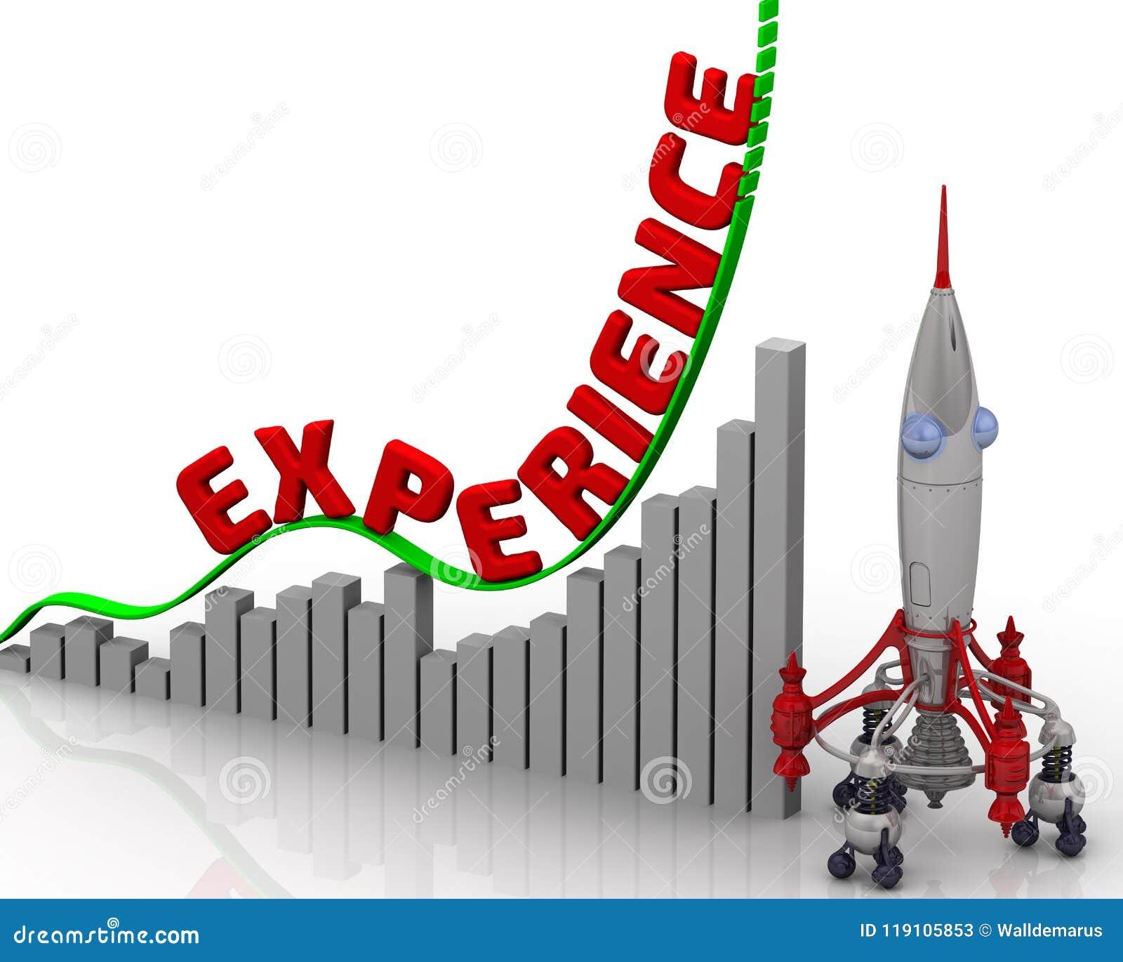 De grafiek van de ervaringsgroei