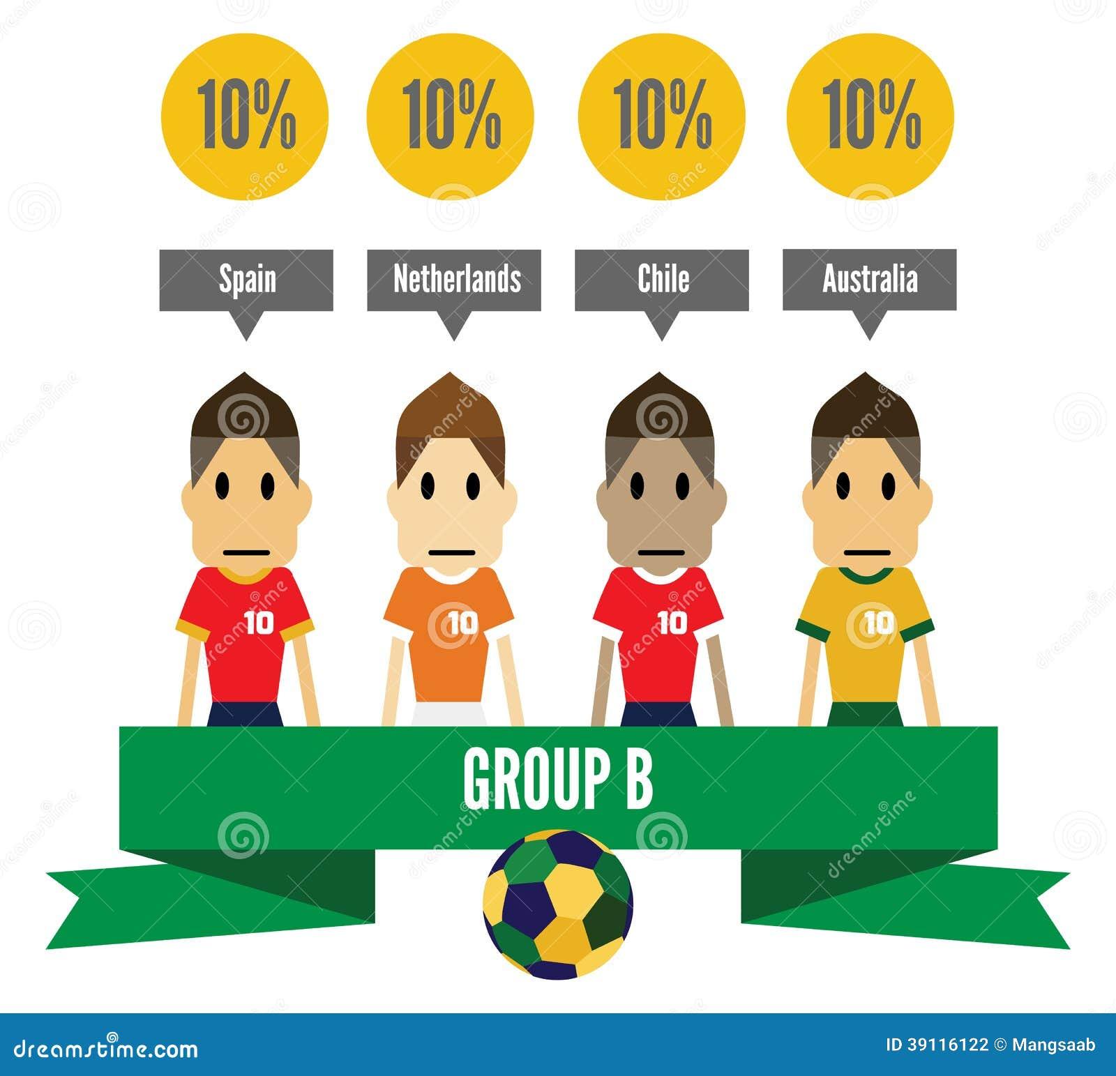 De Groep B van Brazilië 2014