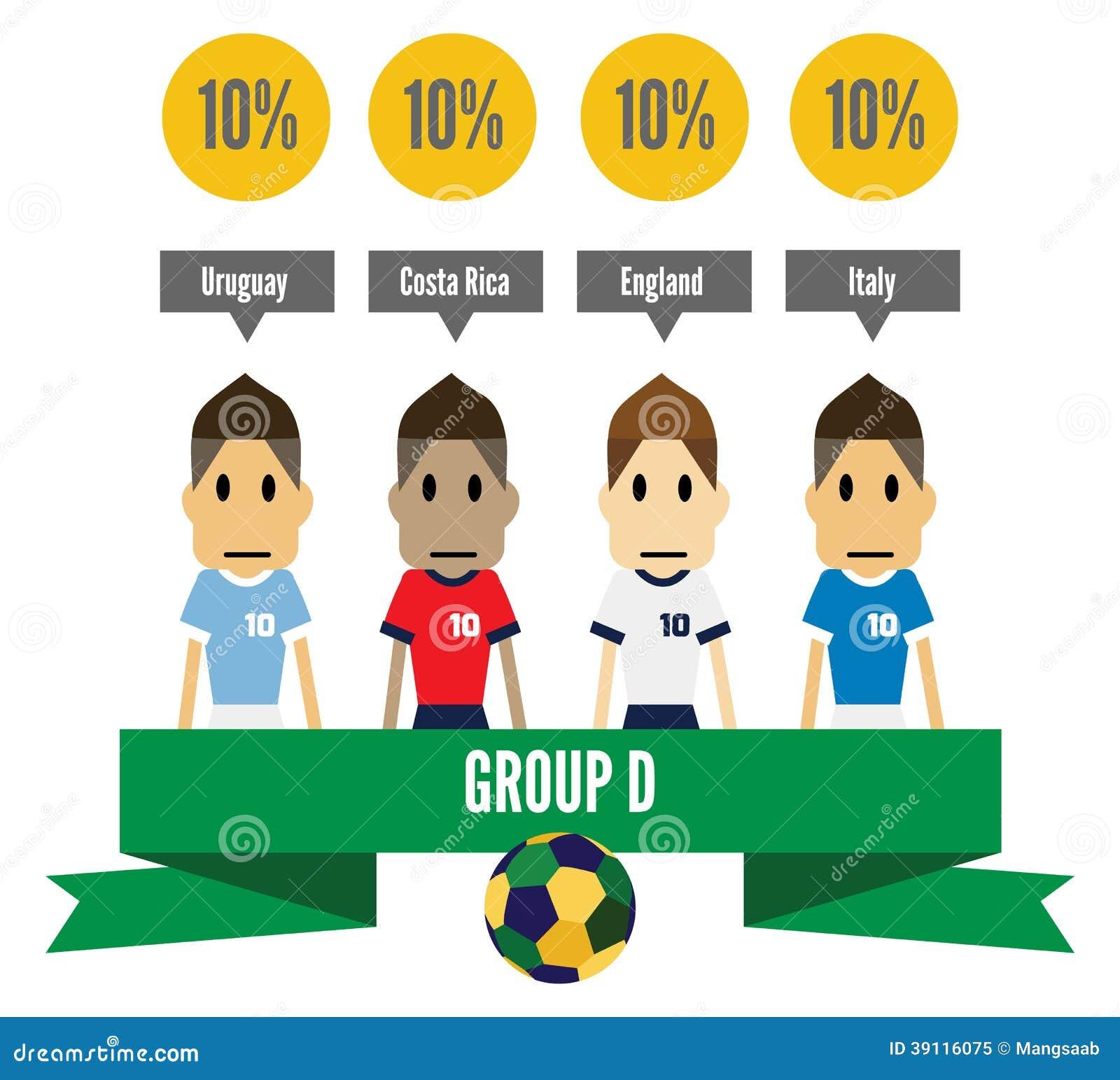 De Groep D van Brazilië 2014