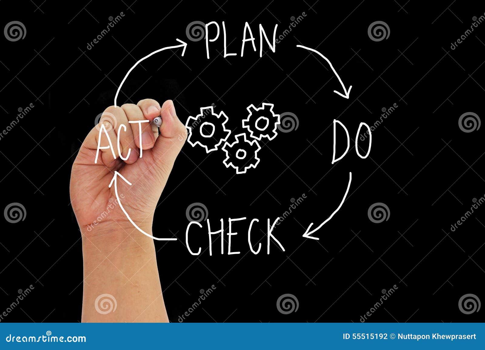 De hand met pen het schrijven conceptenplan CONTROLEERT geïsoleerde HANDELING rond toestellen op zwarte achtergrond