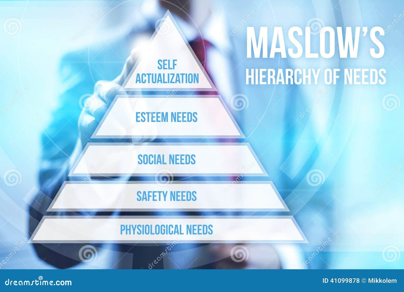 De hiërarchie van Maslow van behoeften