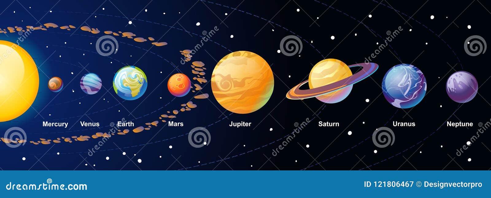 De illustratie van het zonnestelselbeeldverhaal met kleurrijke planeten en aste