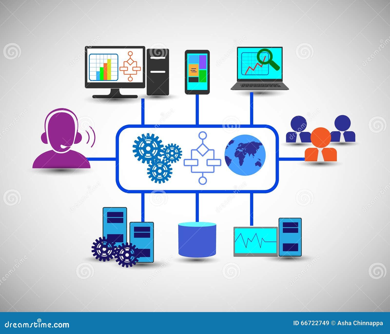 De informatietechnologie en de integratie van ondernemingstoepassingen, gegevensbestand, controlesystemen hebben tot door Mobiel,