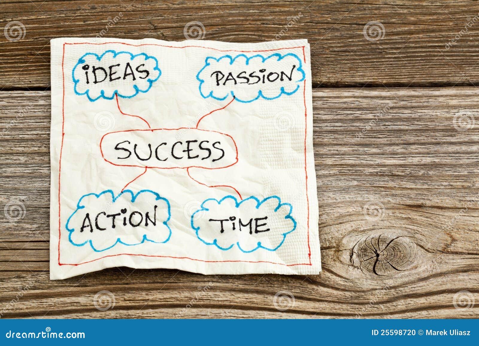 De ingrediënten van het succes