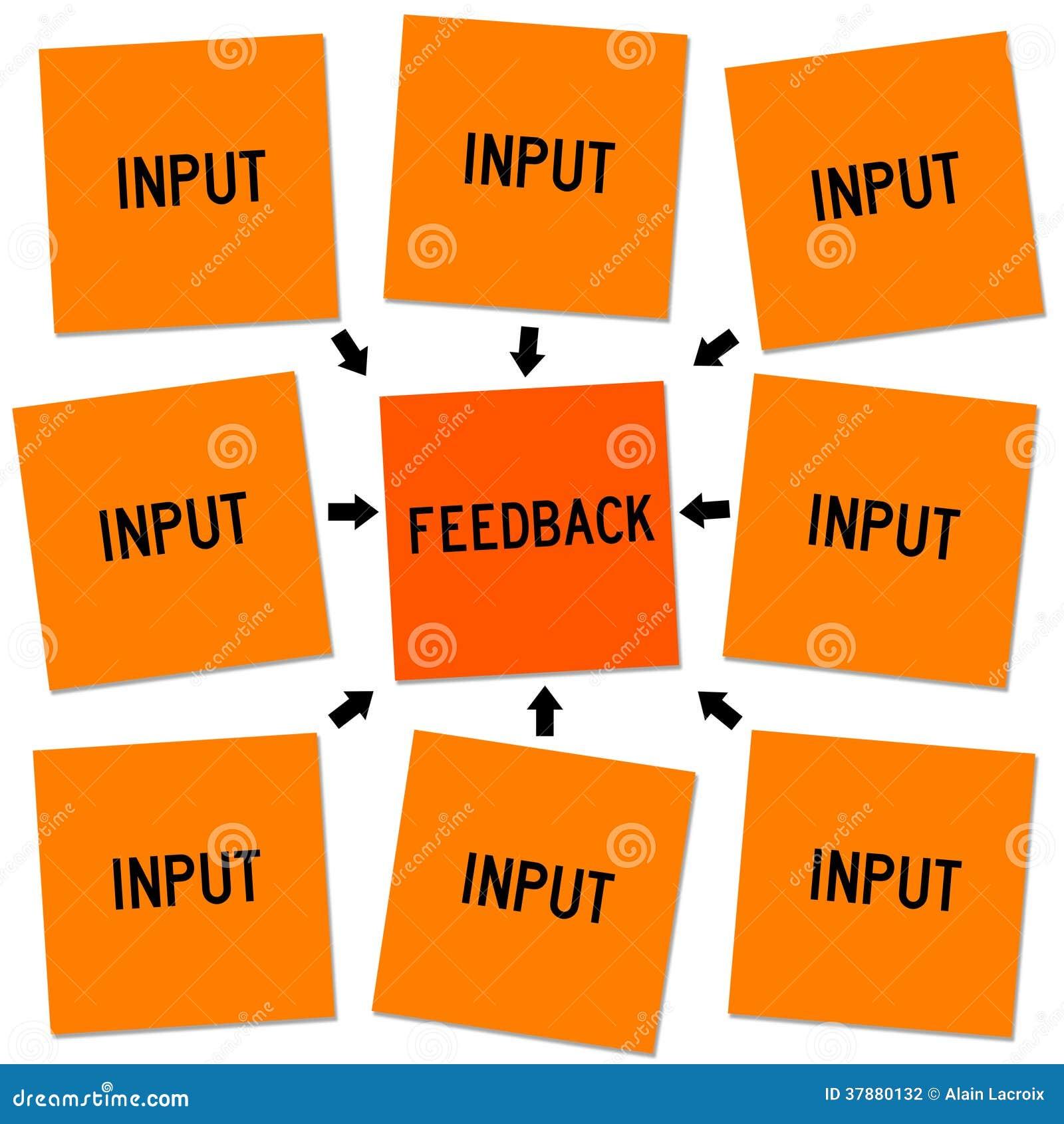 De input en koppelt terug