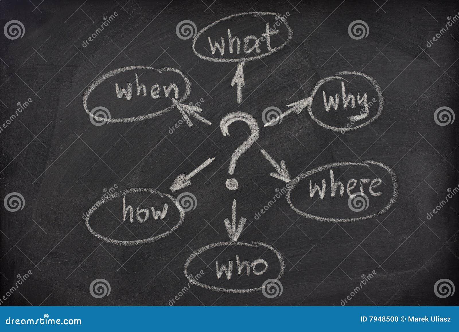 De kaart van de mening met vragen over een bord