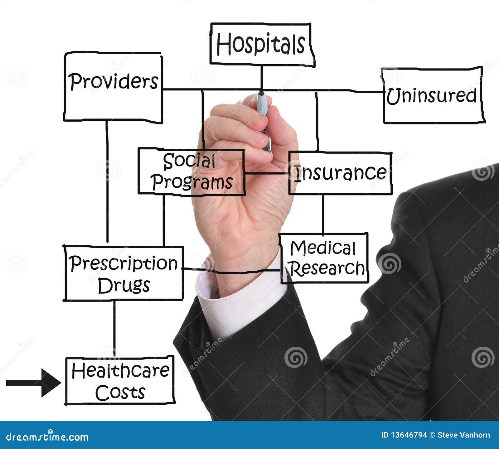 De kosten van de gezondheidszorg