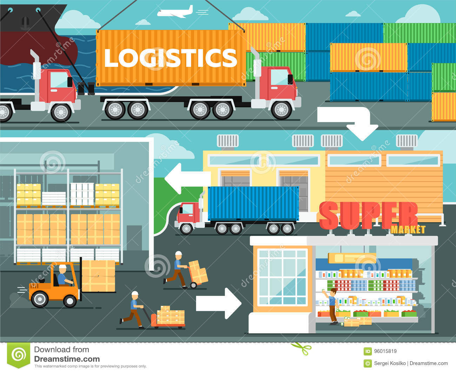De logistiekdienst en kleinhandelsaffiche