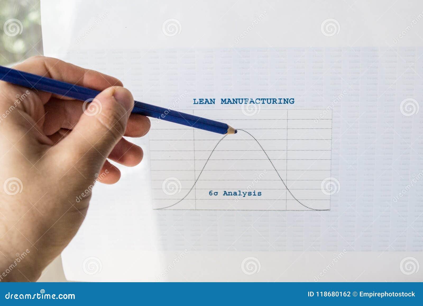 De magere grafiek van productie zes sigma