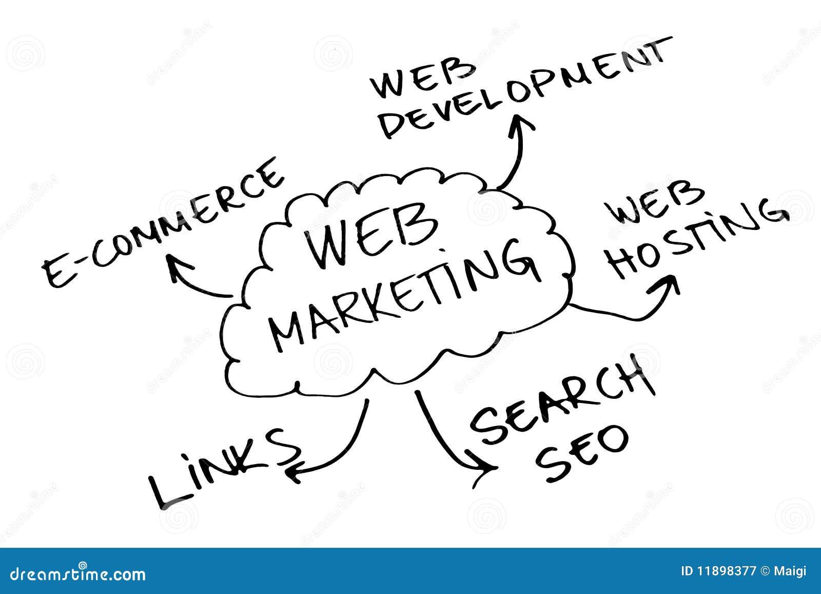 De marketing van het Web