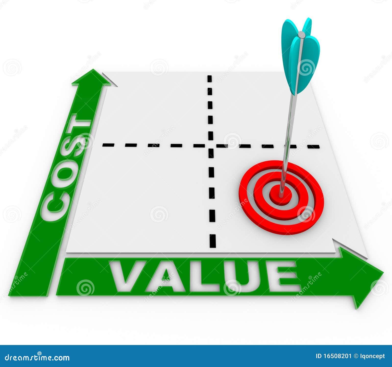 De Matrijs van de Waarde van kosten - Pijl en Doel