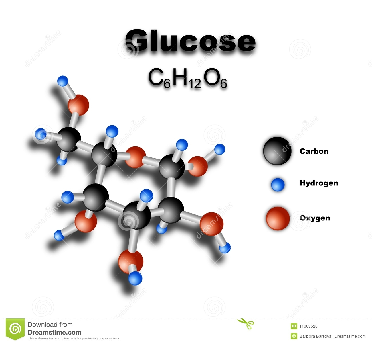 is glucose een koolhydraat