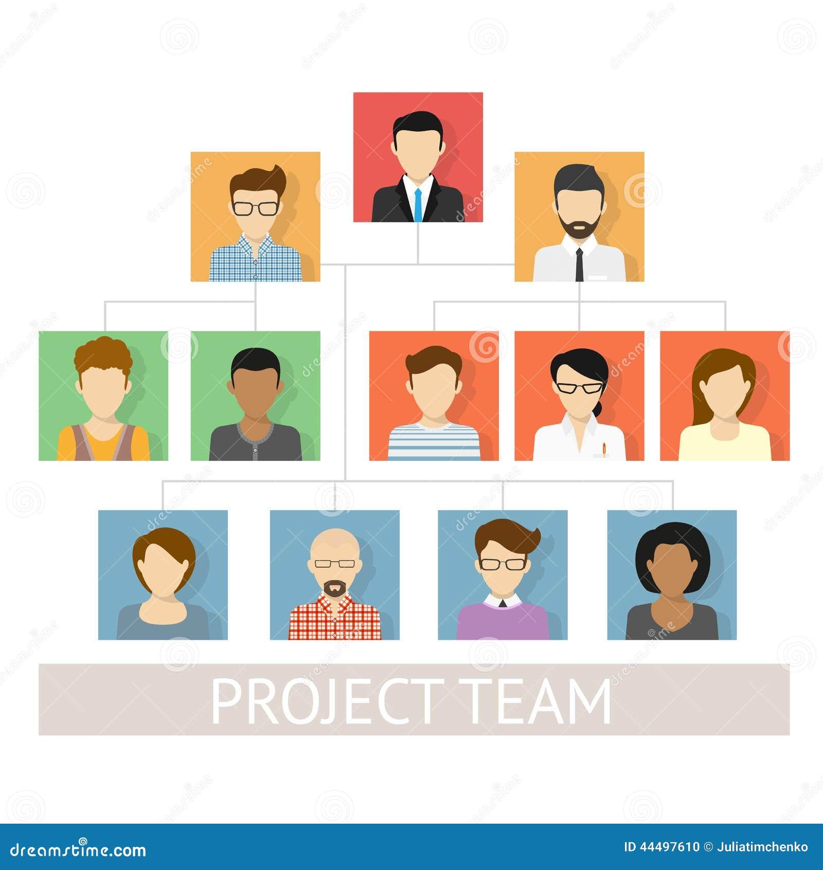 De organisatie van het projectteam