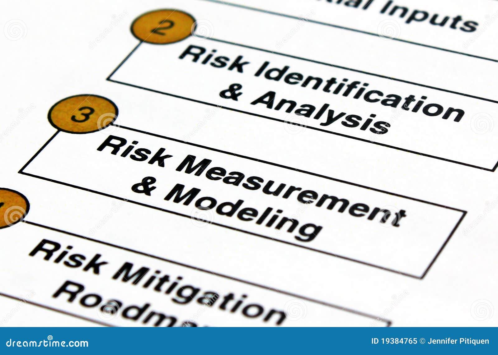 De Planning van het risico