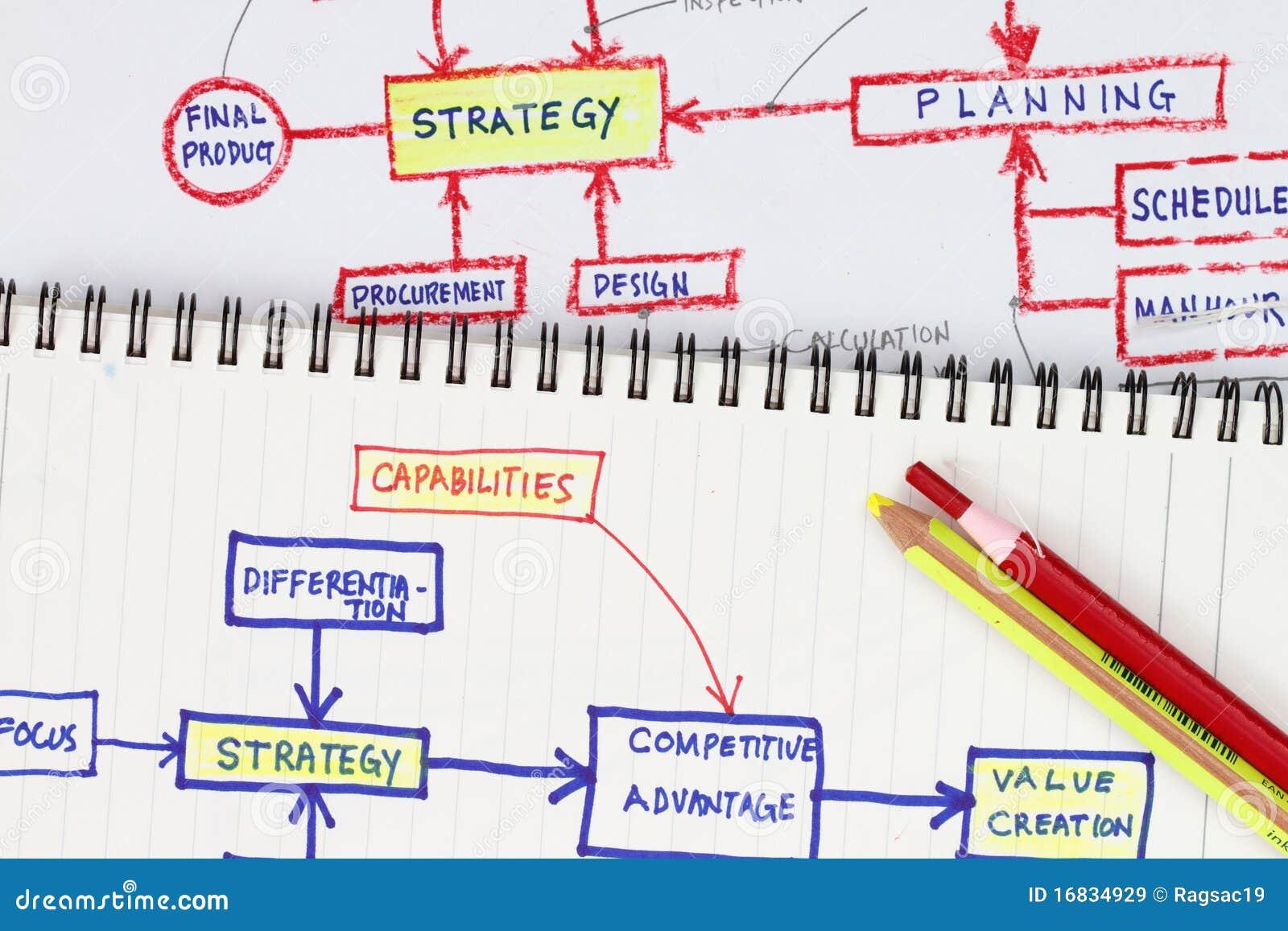 De samenvatting van strategieën