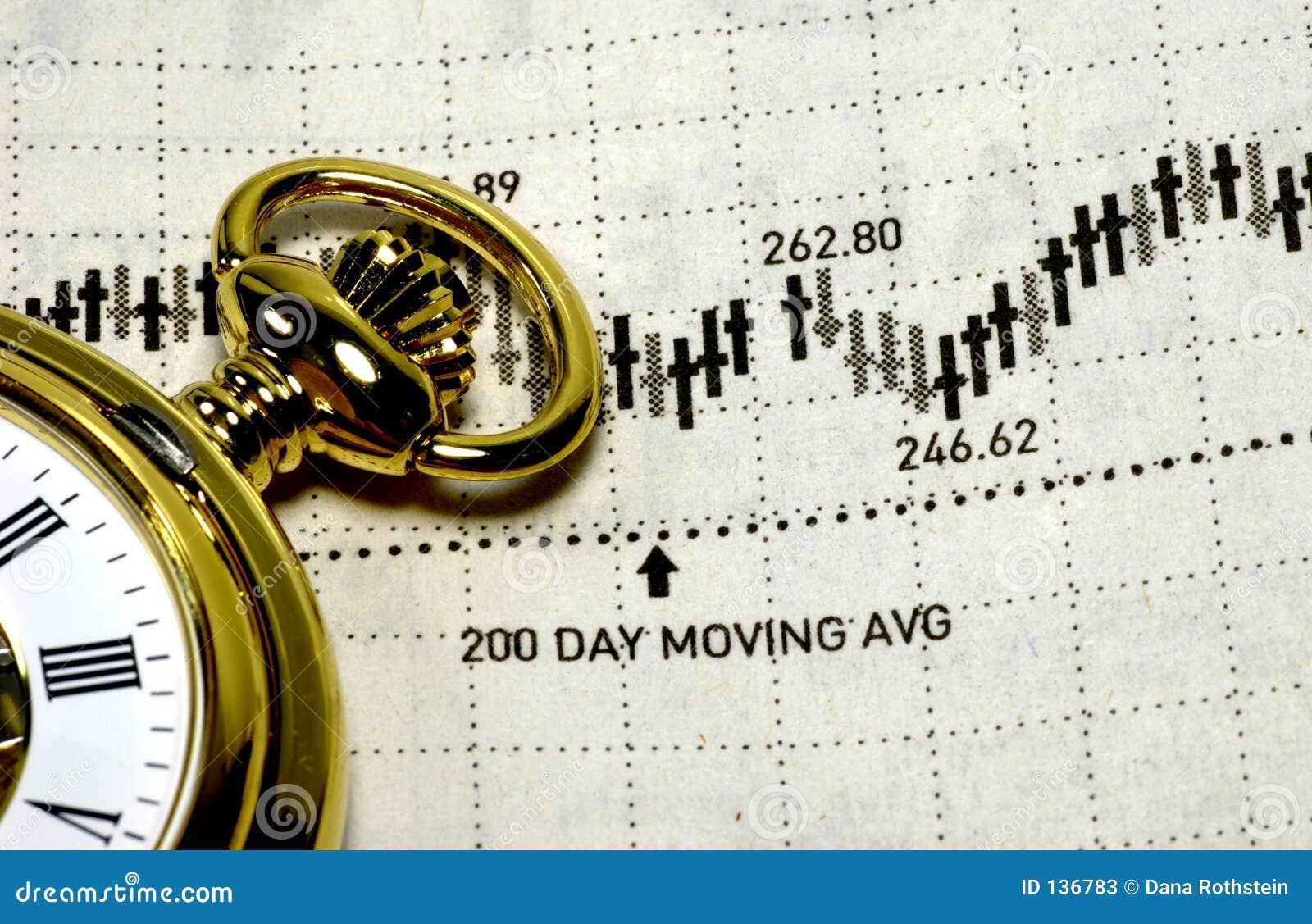 De Timing van de markt