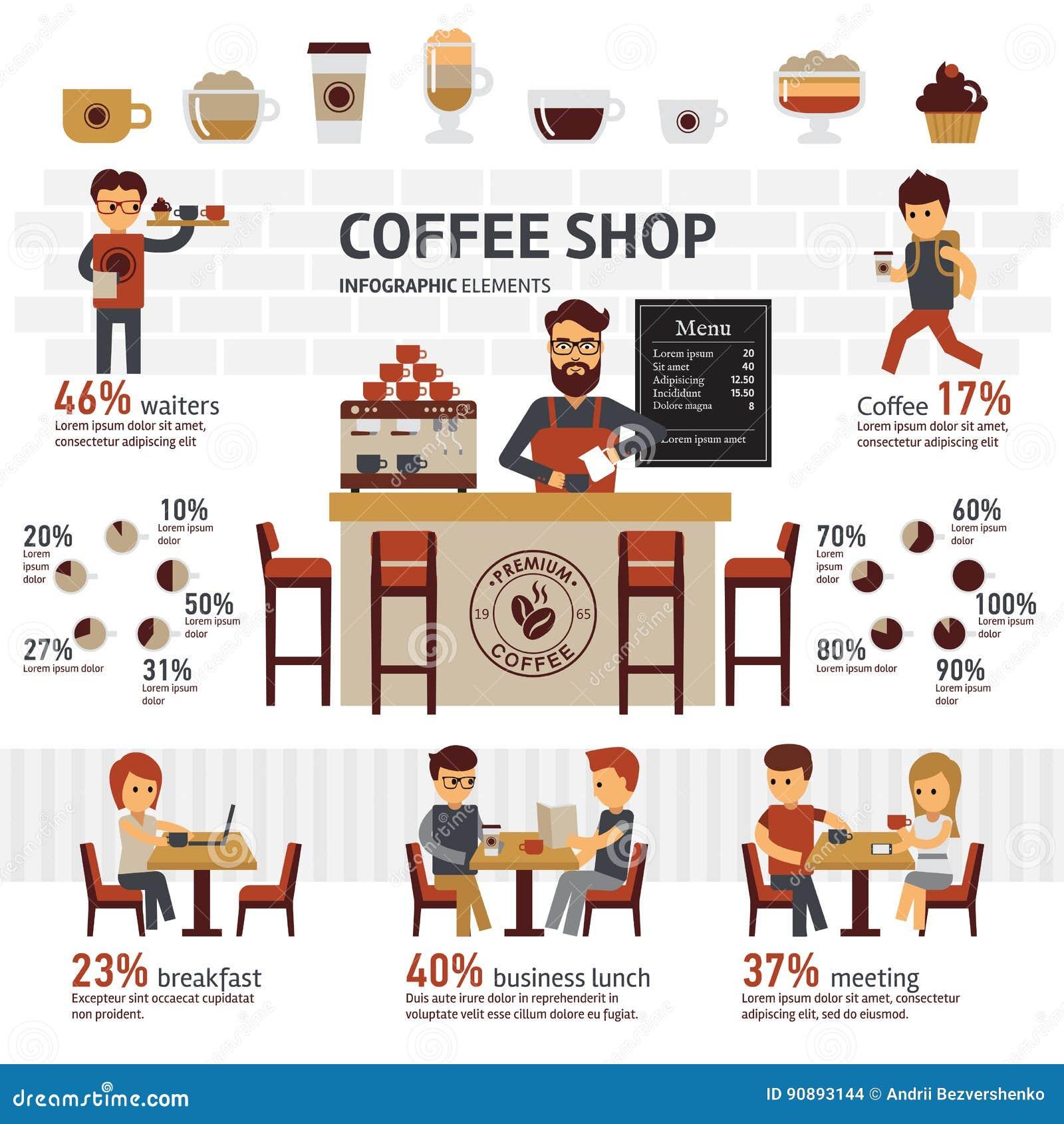 De winkel vector vlakke illustratie van de Infographickoffie met barrista, koffie en verschillende typeskoffie De mensen brengen