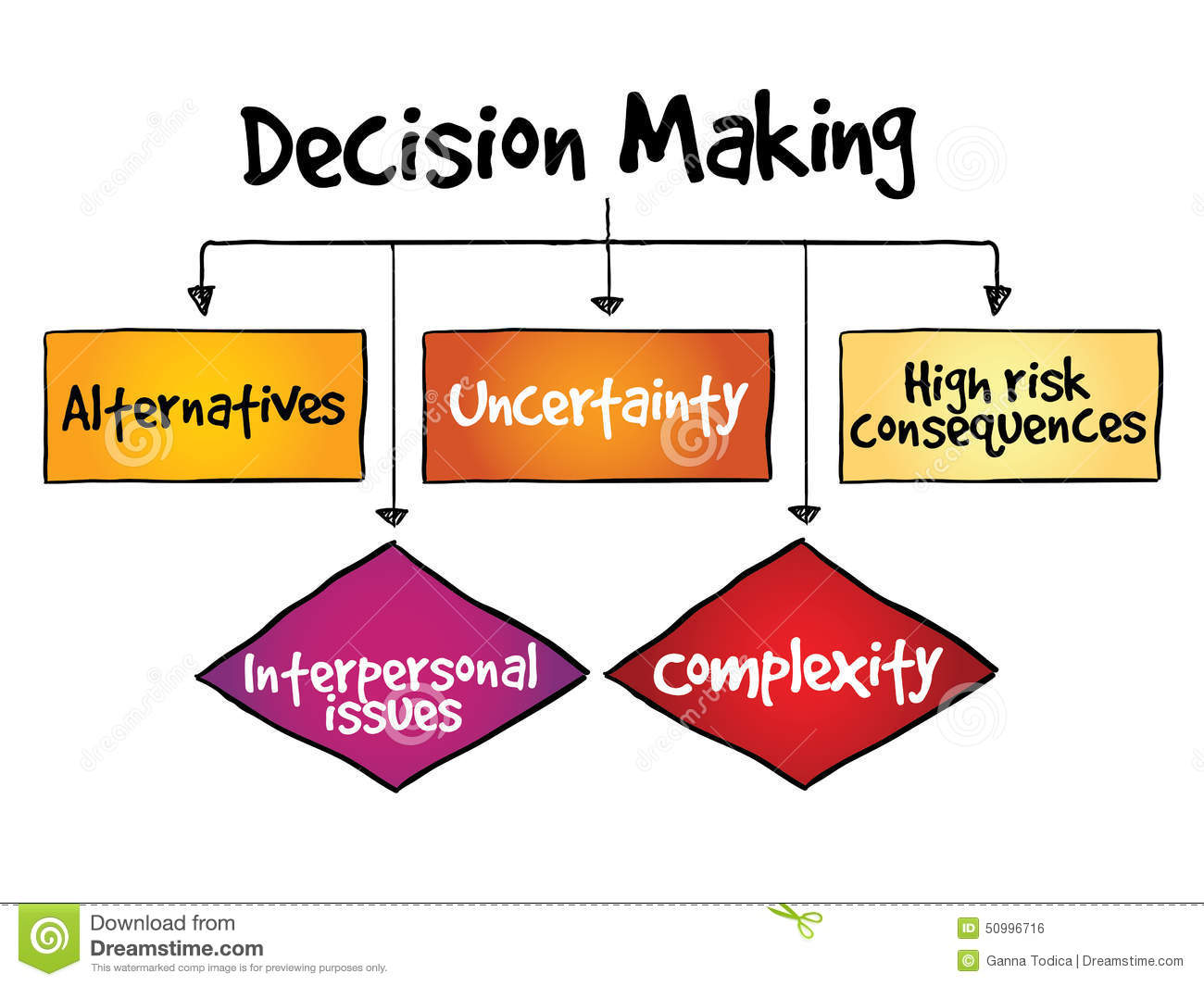 Decision making flow chart process stock illustration illustration decision making flow chart process geenschuldenfo Images